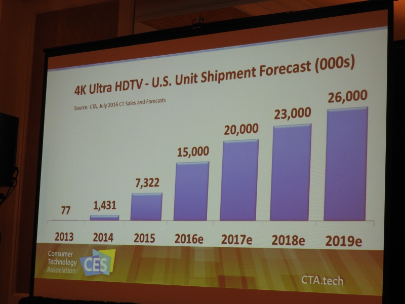 4K UHD TVs are growing sales at 105 percent in 2016 compared to 2015.