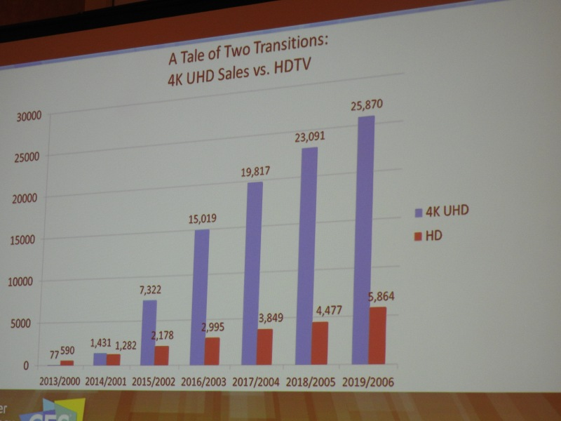4K UltraHD TVs are outpacing the rate of adoption of HDTVs.