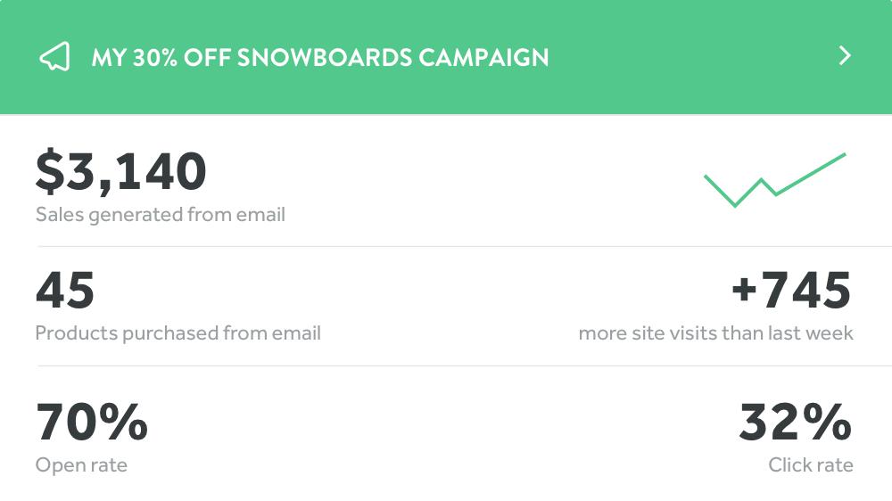 Weebly's fourth-generation platform features analytics around sent emails.