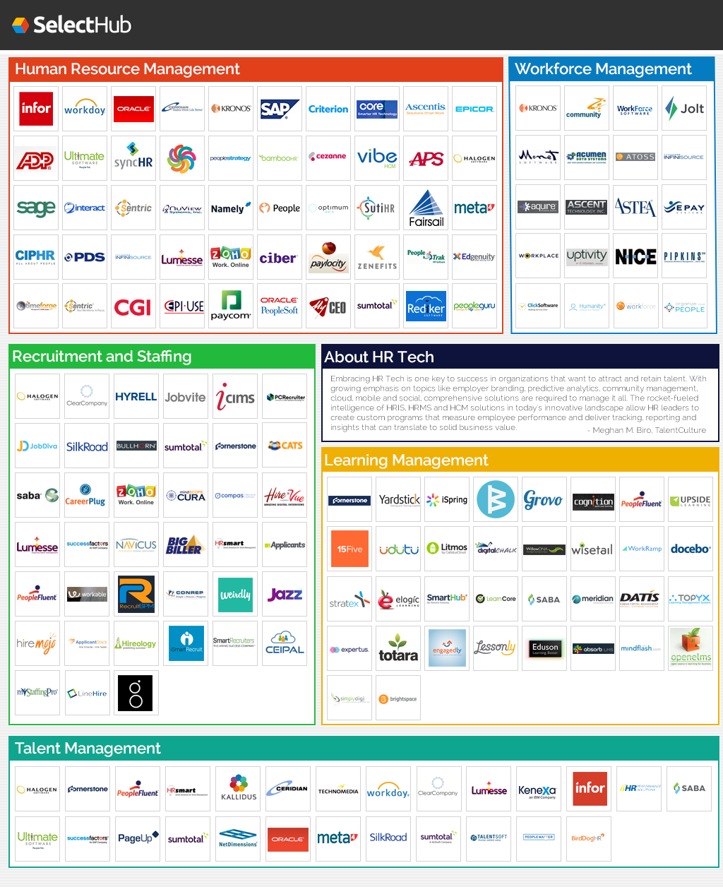 This chart shows the VB Profiles HR Technology Landscape. (Disclosure: VB Profiles is a cooperative effort between VentureBeat and Spoke Intelligence.)