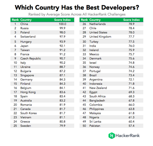 how to develop a country