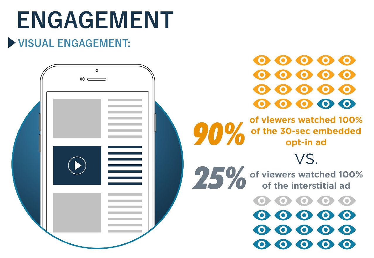 MediaBrix-study-engagement