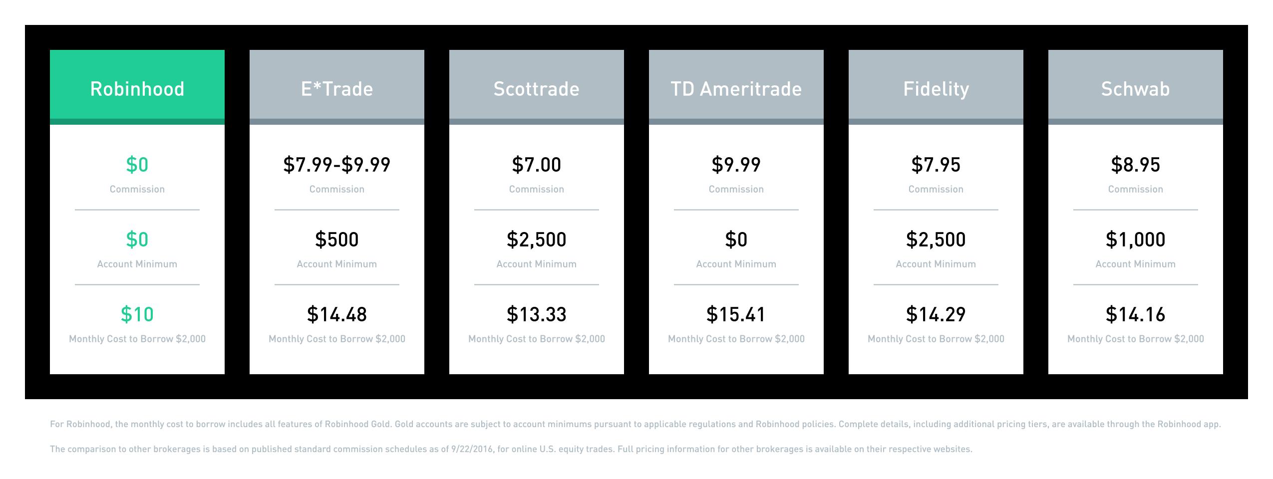 Robinhood price comparison chart