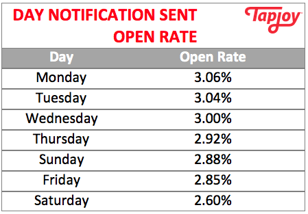 Notification open rates by day.