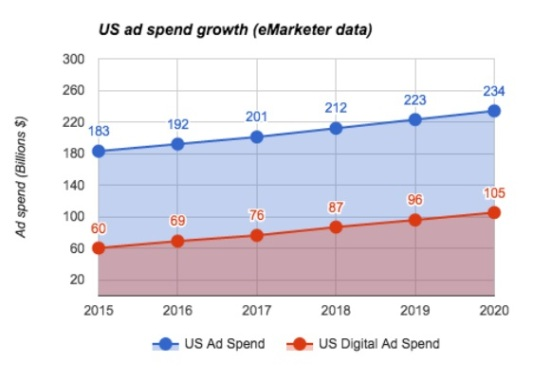 US ad spend growth