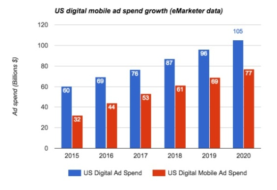 US mobile ad spend growth