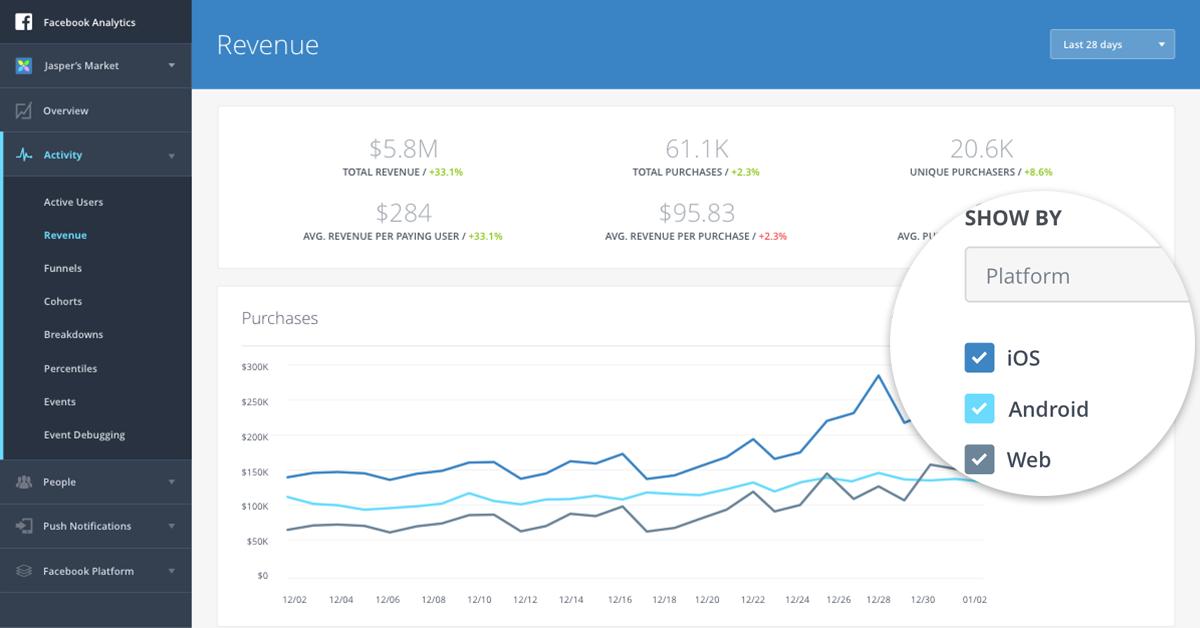 Web measurement and cross-platform metrics