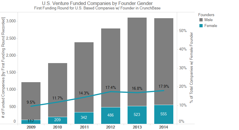 Companies with a female founder grouped by initial investment year