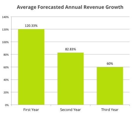 annual revenue growth