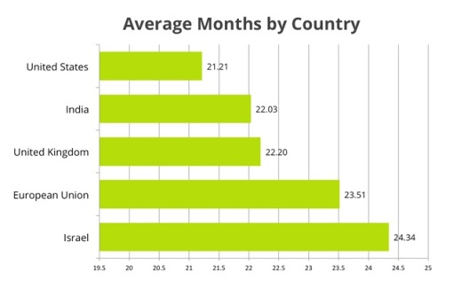 average months by country
