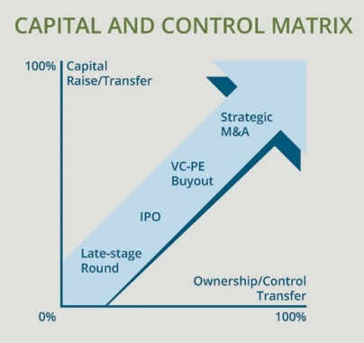 capital_and_control