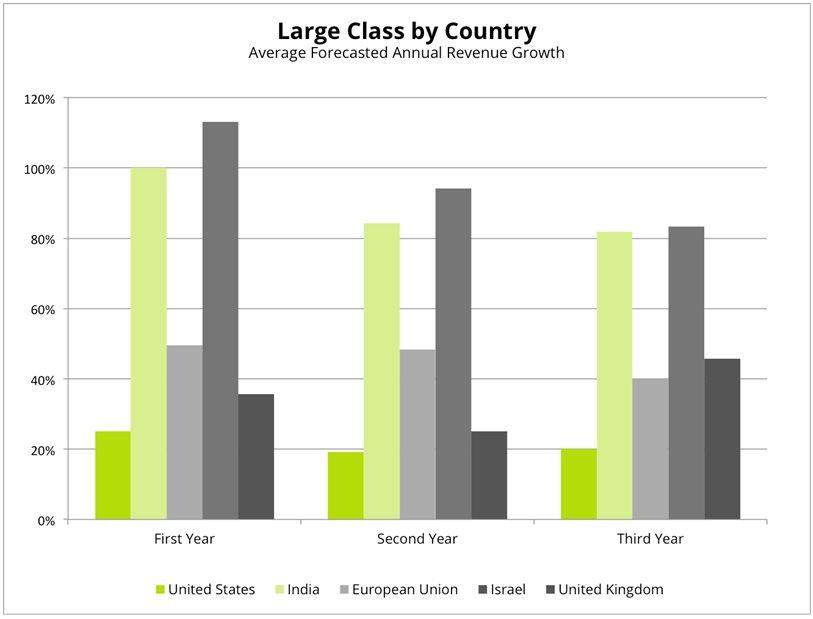 large class by country