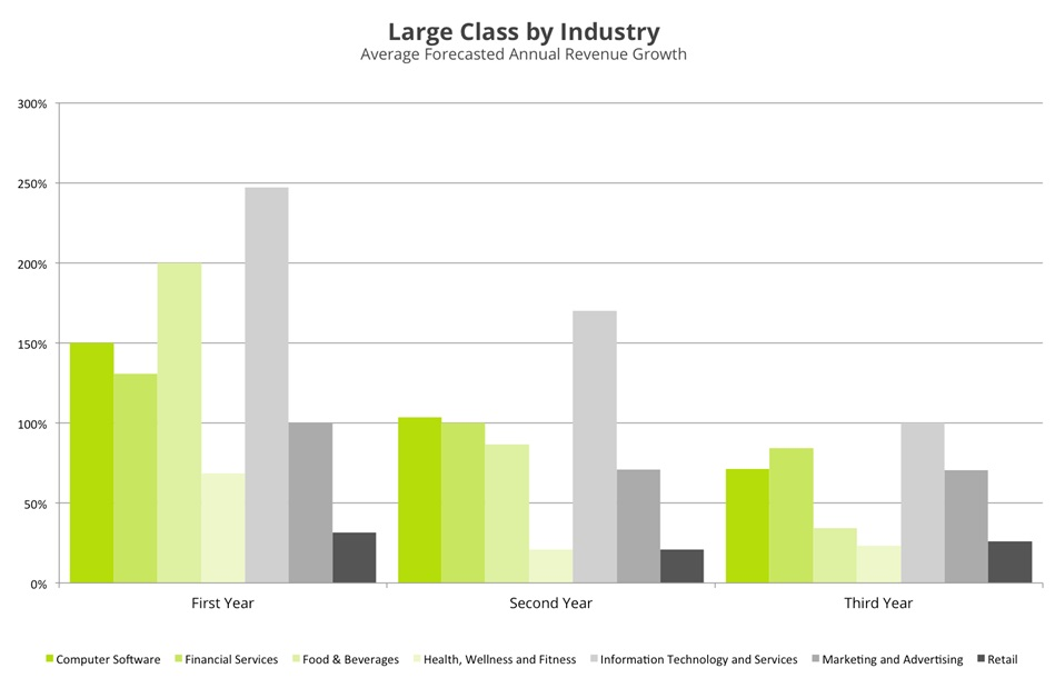 large class by industry