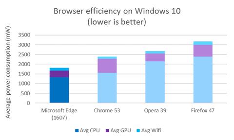 microsoft_browser_efficiency_september_2016