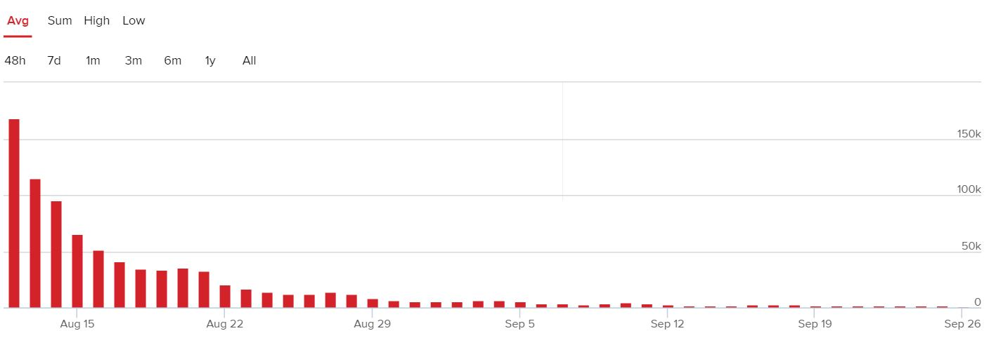 No Man's Sky's concurrent players since launch.