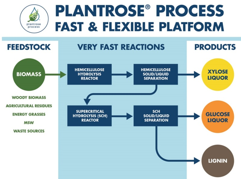 Renmatix's Plantrose process.