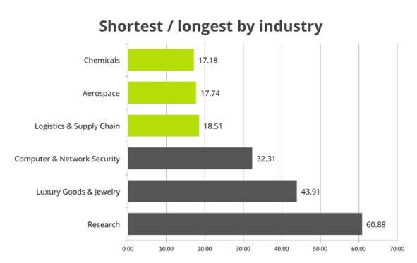 shortest longest by industry