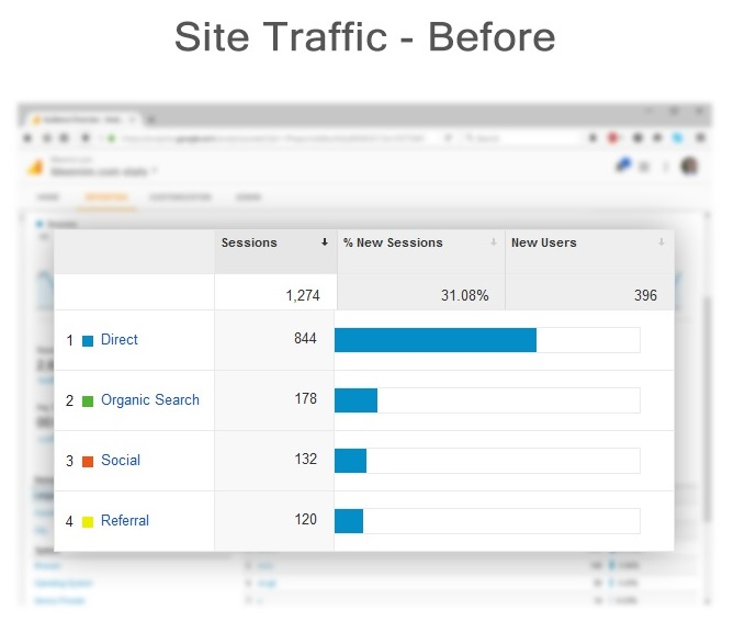 site traffic before