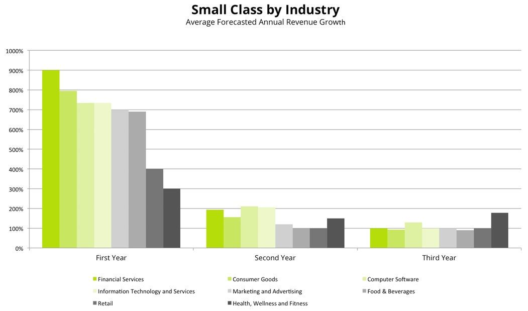 small class by industry