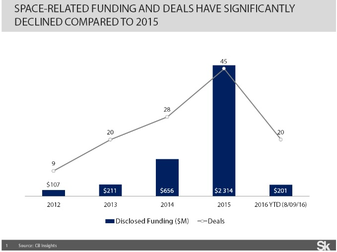 space funding 2016