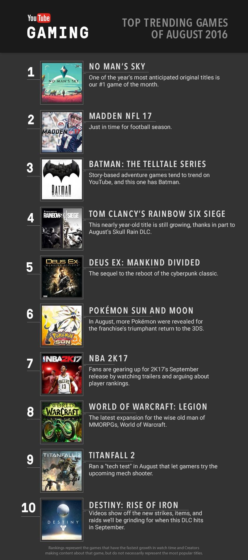 YouTube's top ten games of August 2016.