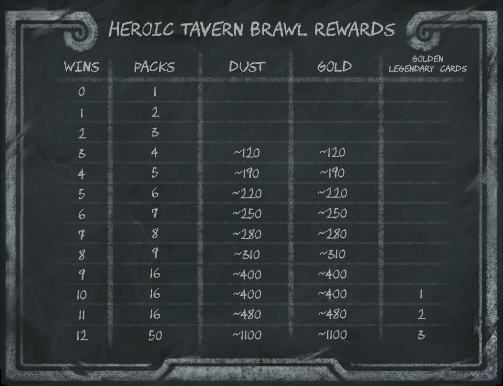 Heroic Brawl Rewards