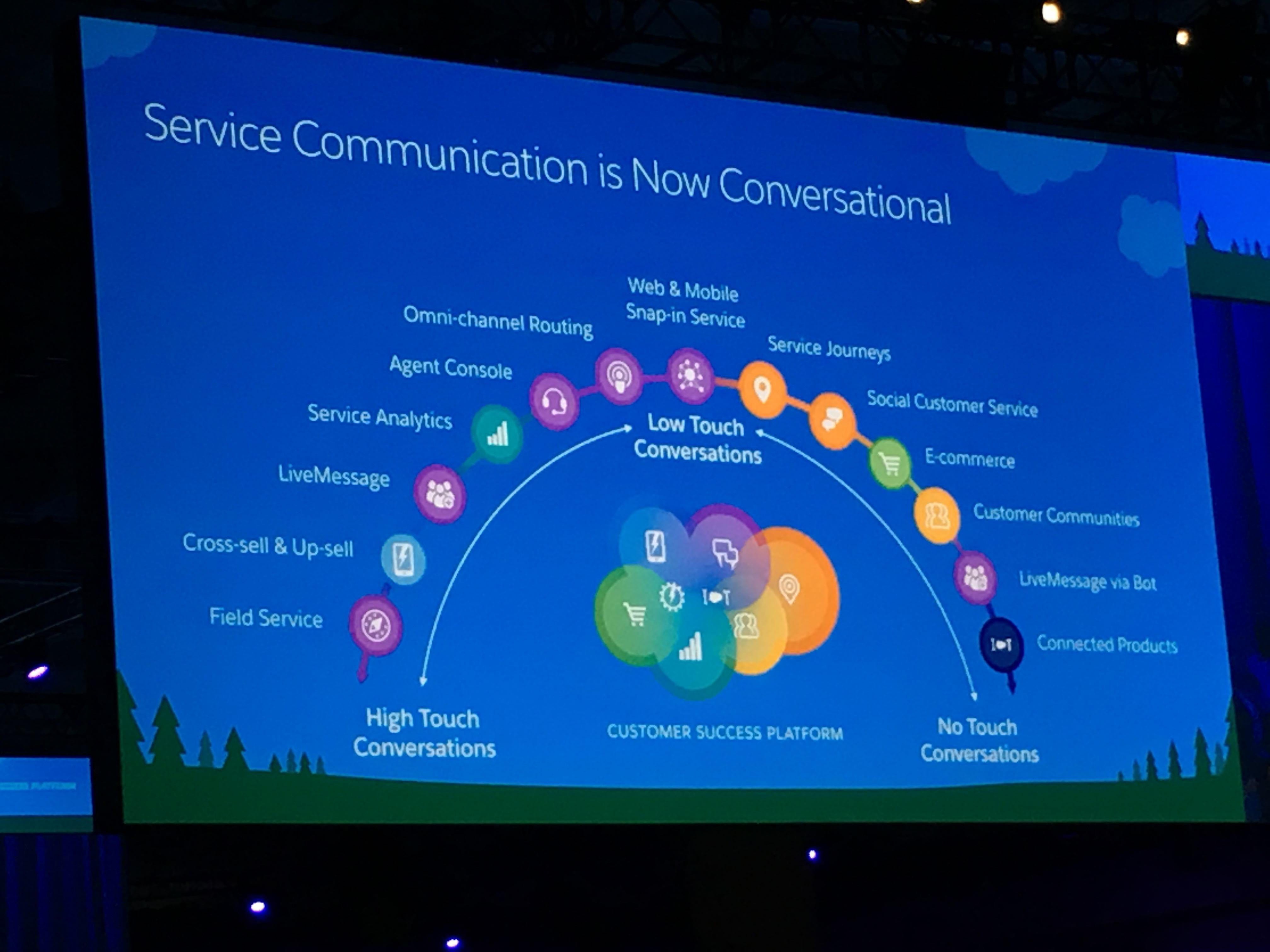 Salesforce customer service spectrum