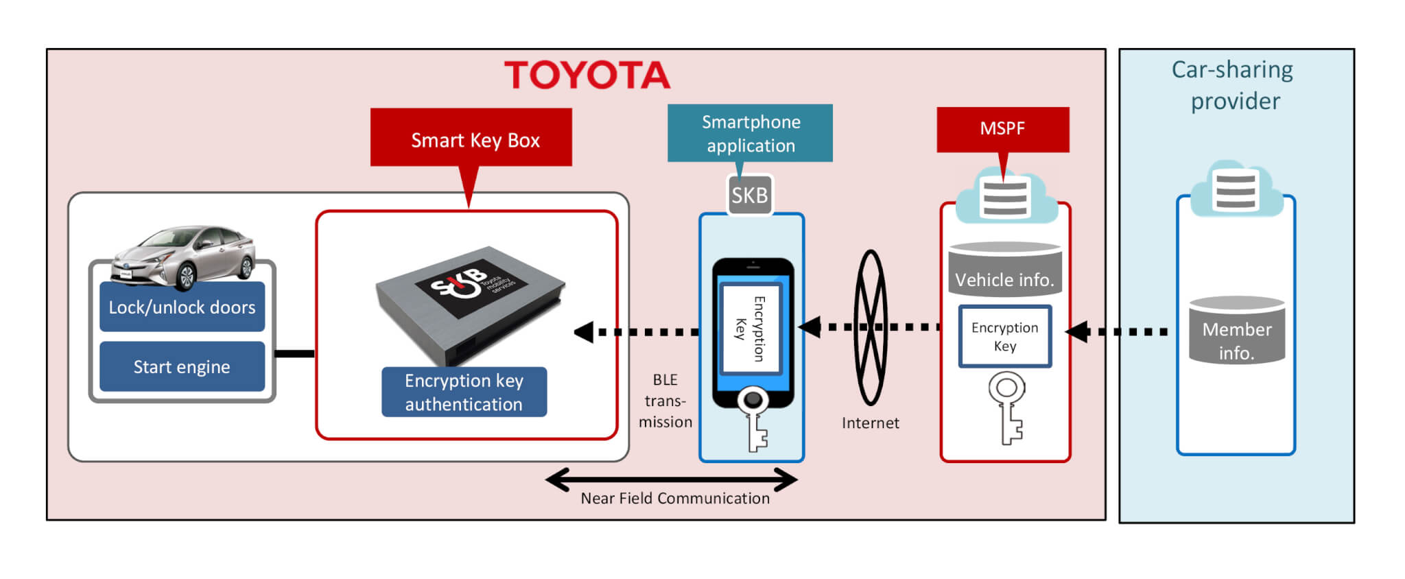 Toyota workflow for its mobility service platform