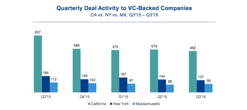 Quarterly Deal Activity to VC-Backed Companies Q3 2016