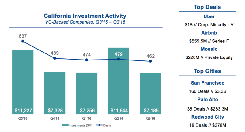 CALIFORNIA VC-BACKED INVESTMENT ACTIVITY Top Deals & Cities, Q3'16