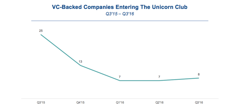 NUMBER OF NEW UNICORNS REMAINS IN SINGLE DIGITS q3 2016
