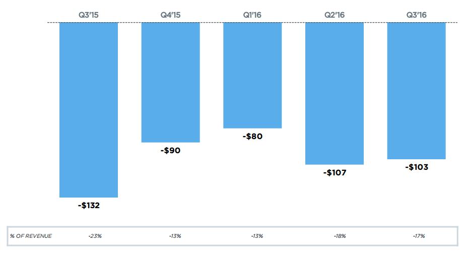 Twitter: Quarterly Net Loss ($, millions)