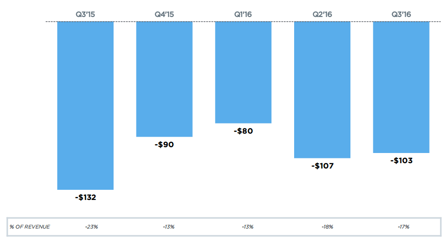 Twitter: Quarterly Net Loss ($, millions)