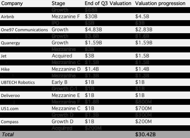 Valuation Progression (1)
