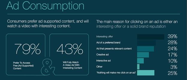 ad consumption