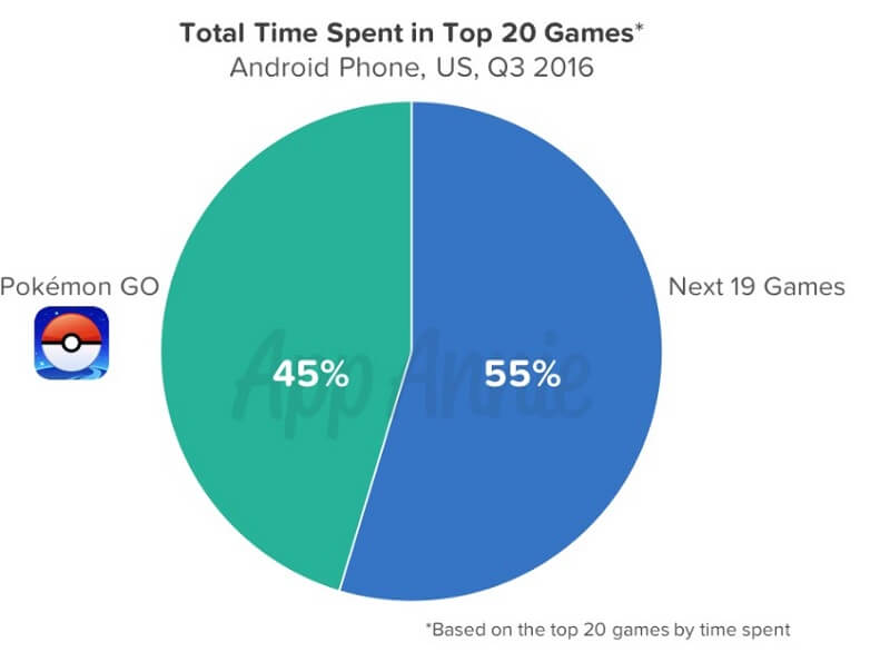 Time spent in Pokémon Go was almost as much as the next 19 games combined.