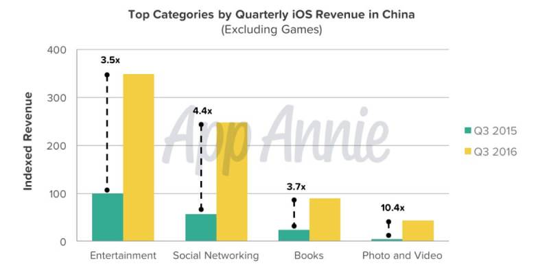 The top categories for app revenue on iOS.