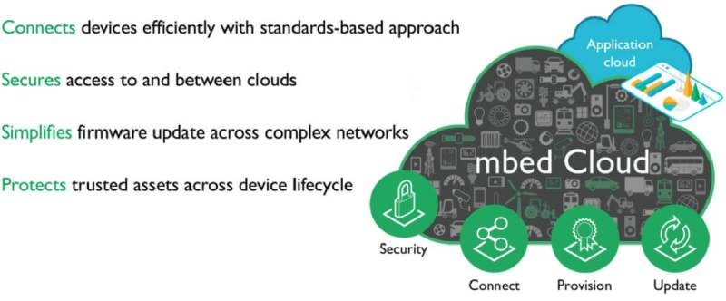 The ARM Mbed Cloud aims to make Internet of Things applications simpler.