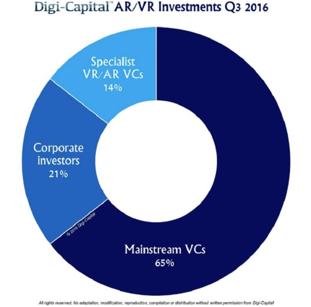 Digi-Capital says 65% of AR/VR investors are mainstream VCs.