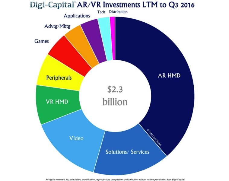 A lot of sectors are hot for investment in AR/VR.