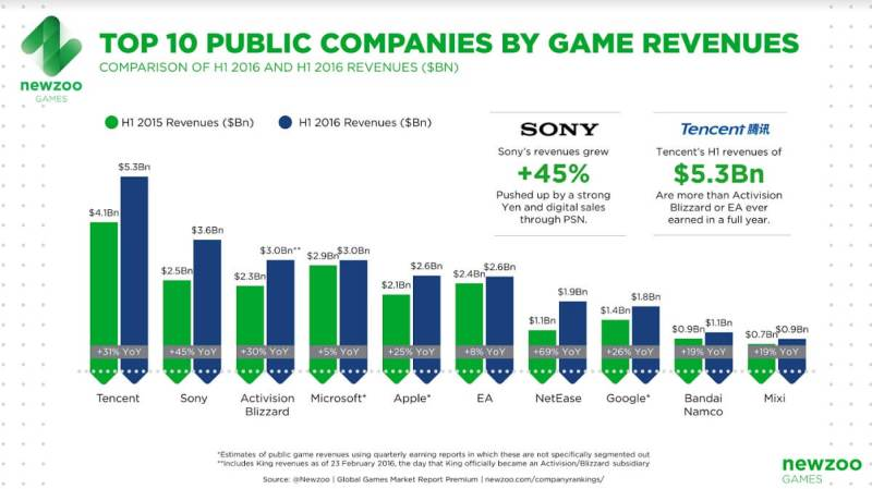 The top 10 public game companies.