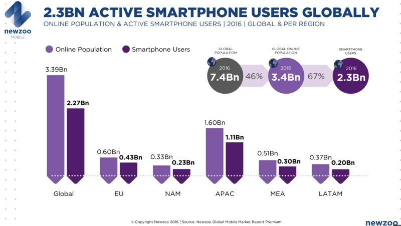 Newzoo says there are 2.3 billion active mobile smartphone users.