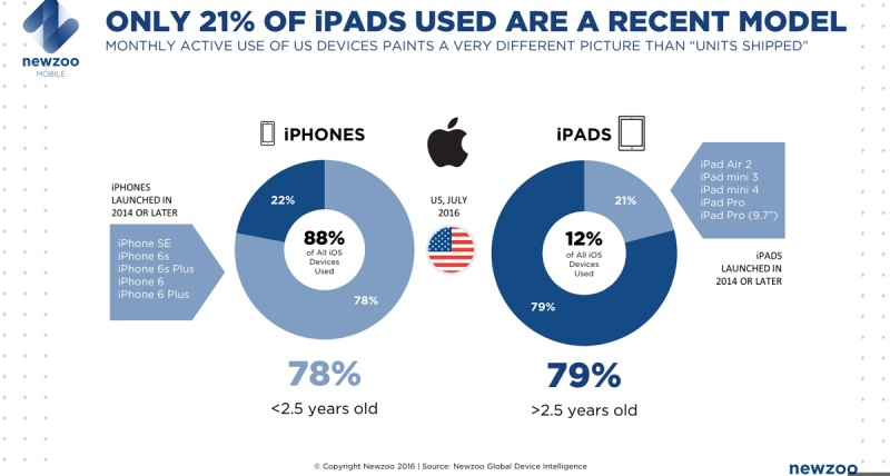 Consumers are still using old iPads.