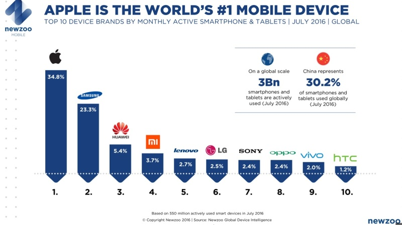 Apple has 34.8 percent market share in actively used smartphones and tablets.