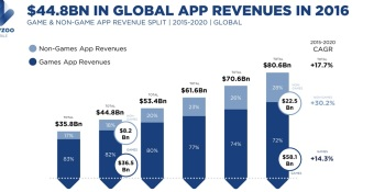 Newzoo: Mobile games will make 82% of global app revenues this year