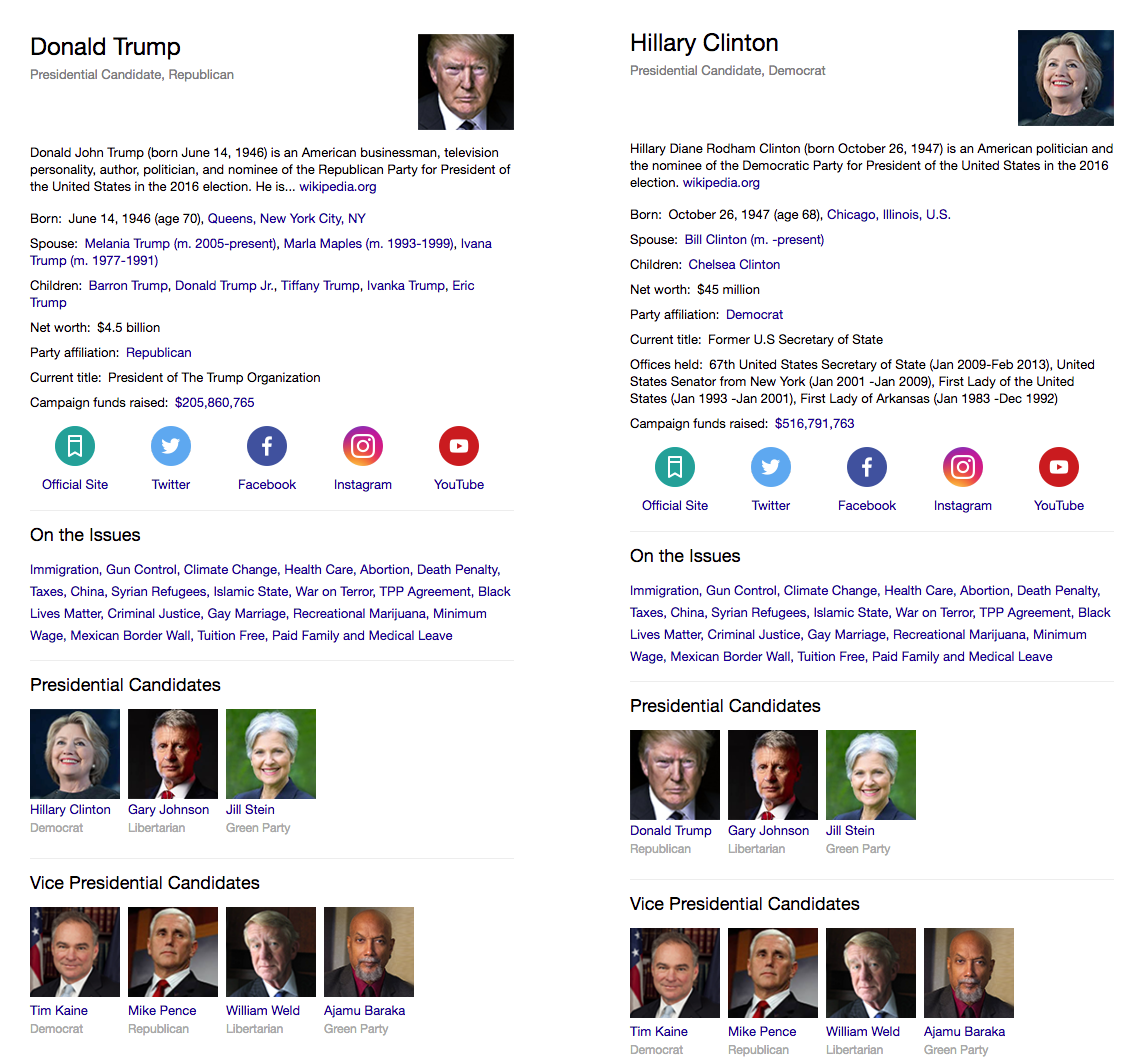 Presidential candidate cards in Yahoo search.