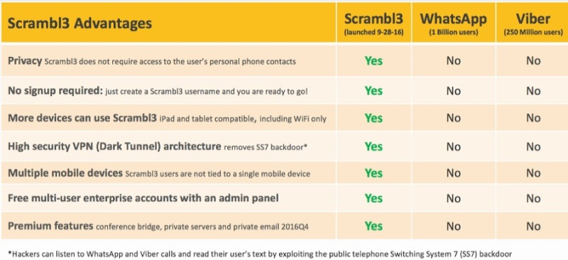 USMobile says Scrambl3 is more secure than Viber or What's App calls.