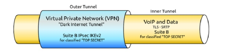 How Scrambl3's encryption works.