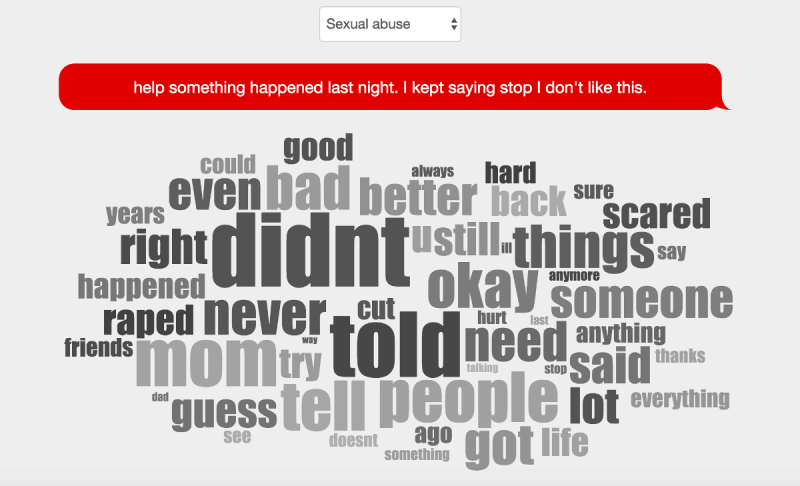 Words associated with a person concerned with sexual abuse, according to Crisis Text Line data.