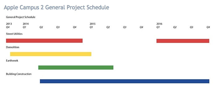 Apple Campus 2 construction timetable as of August.